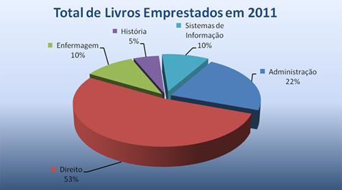 grafico2011